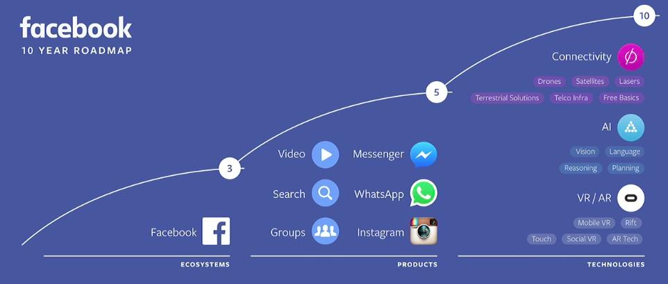 10 year roadmap Facebook